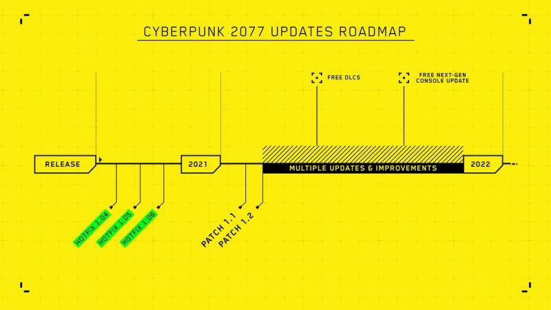 New CDPR roadmap.  Source: CD project